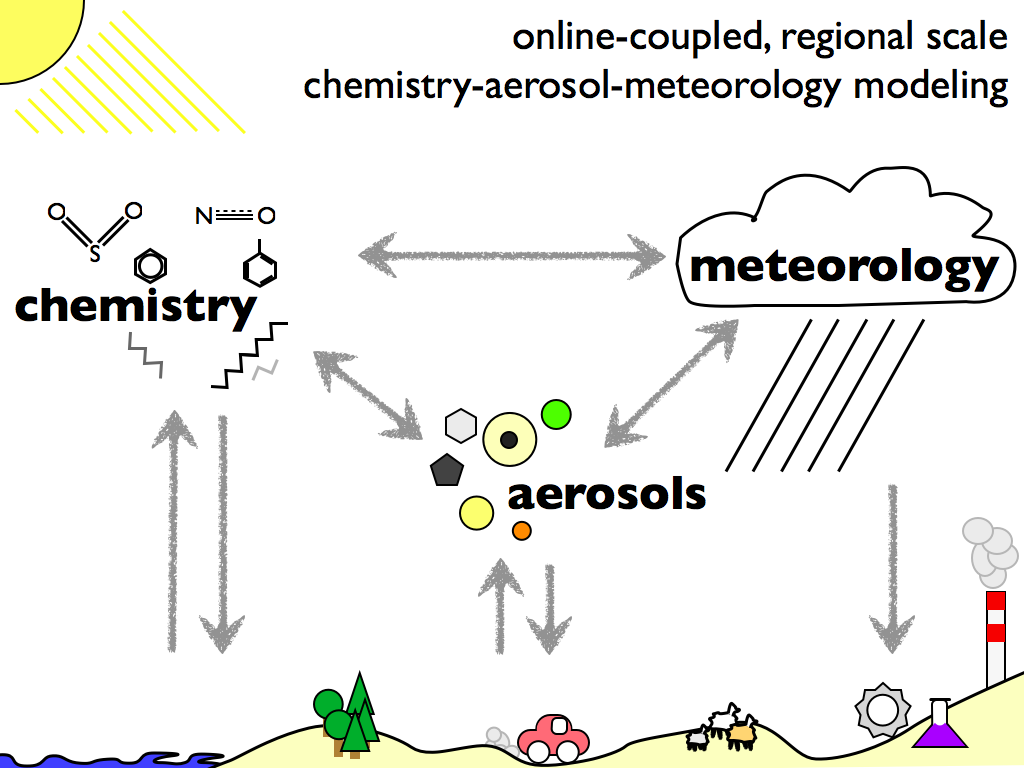Climate Stabilization: Role of Chemistry-Aerosol-Cloud Interactions